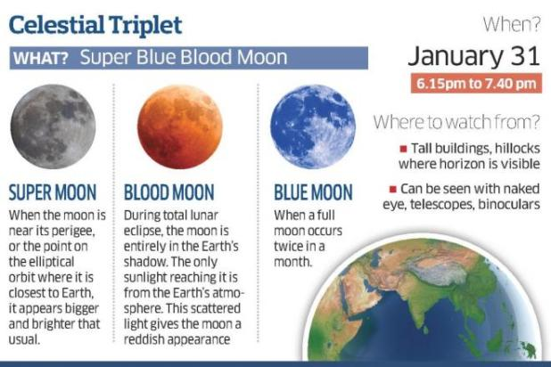 Don't miss the totally eclipsed supermoon on January 31