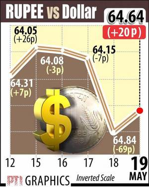 Rupee logs first gain in 4 days; recoups 20 paise to 64.64